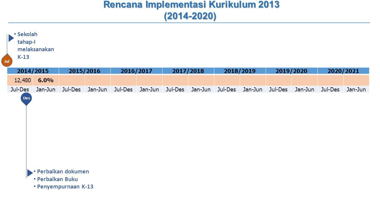 Rencana Implementasi Kurikulum 2013