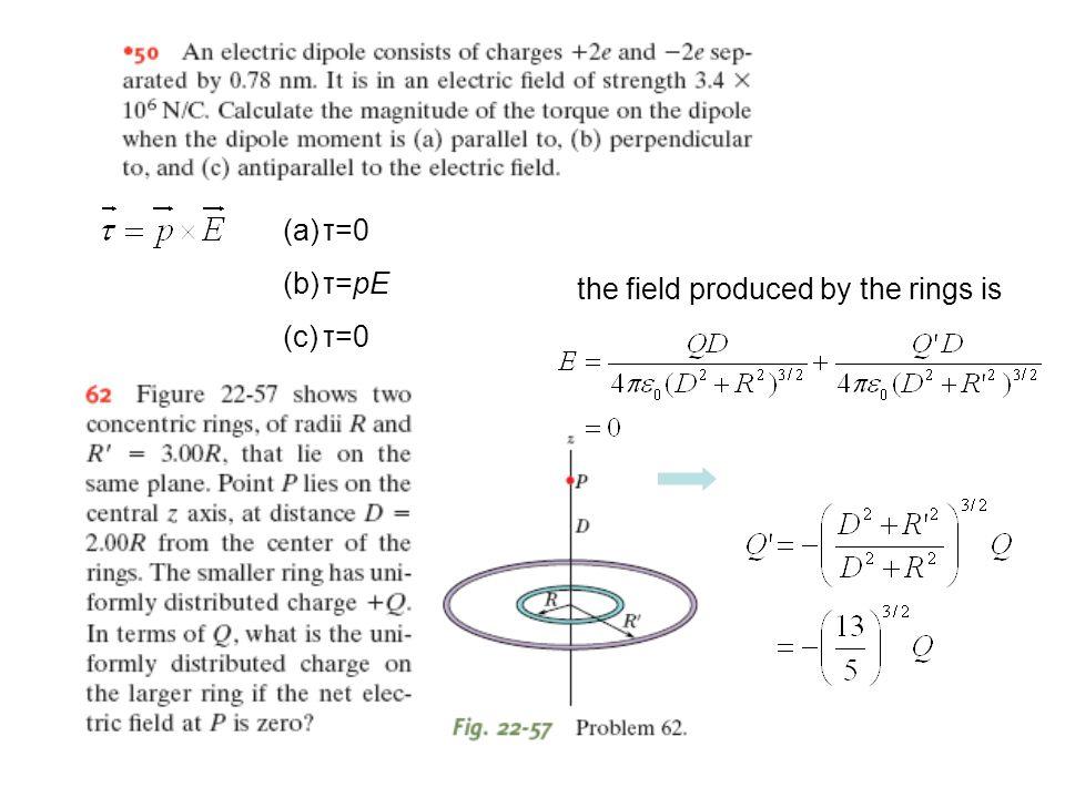 τ=0 τ=pE the field produced by the rings is