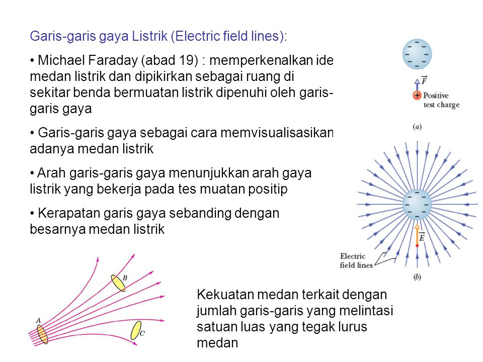 Garis-garis gaya Listrik (Electric field lines):
