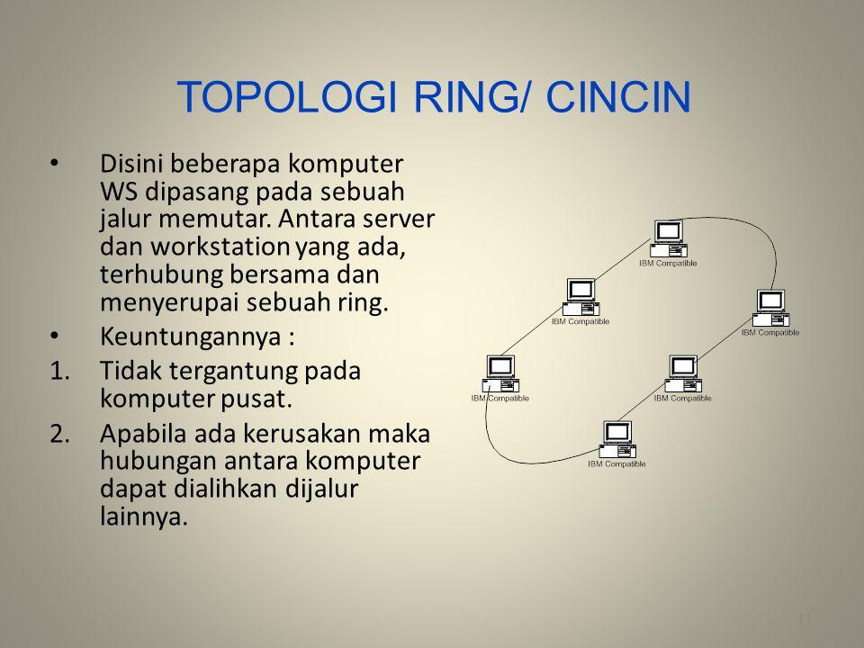 TOPOLOGI RING/ CINCIN