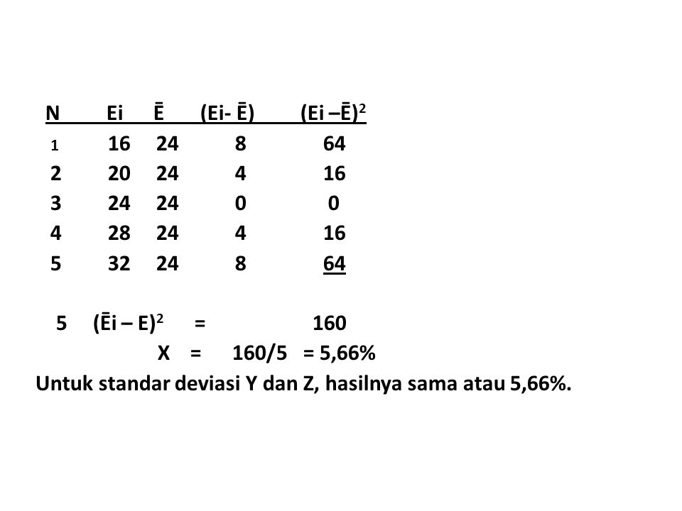 N Ei Ē (Ei- Ē) (Ei –Ē)2 1 16 24 8 64 2 20 24 4 16 3 24 24 0 0 4 28 24 4 16 5 32 24 8 64 5 (Ēi – E)2 = 160 X = 160/5 = 5,66% Untuk standar deviasi Y dan Z, hasilnya sama atau 5,66%.