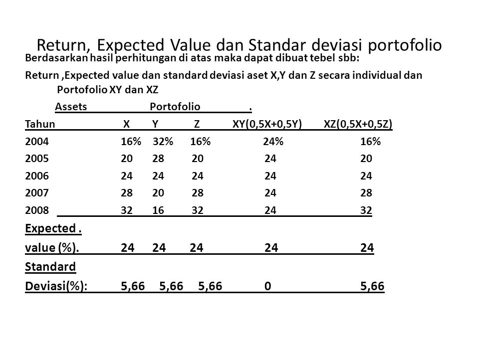 Return, Expected Value dan Standar deviasi portofolio