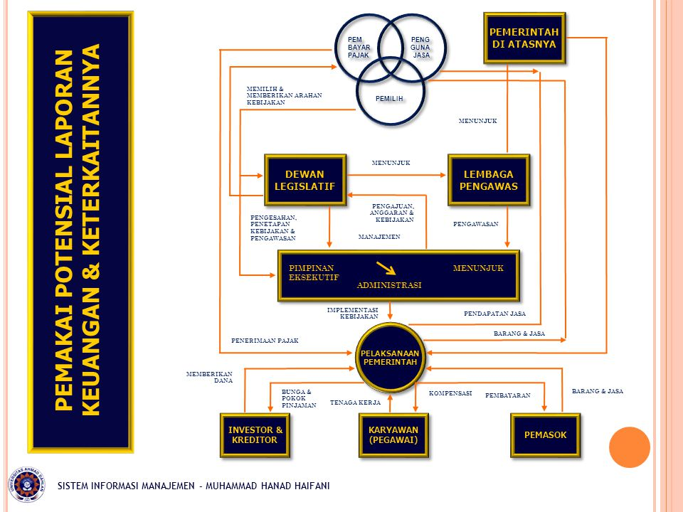 PEMAKAI POTENSIAL LAPORAN KEUANGAN & KETERKAITANNYA