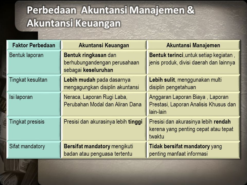 Perbedaan Akuntansi Manajemen & Akuntansi Keuangan