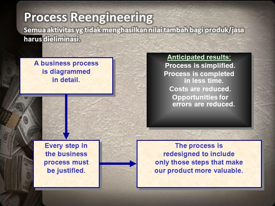 Process Reengineering Semua aktivitas yg tidak menghasilkan nilai tambah bagi produk/jasa harus dieliminasi.