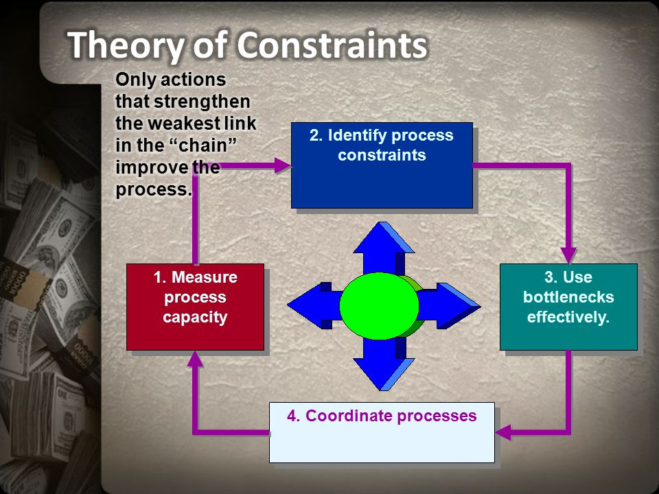 Theory of Constraints Only actions that strengthen the weakest link in the chain improve the process.