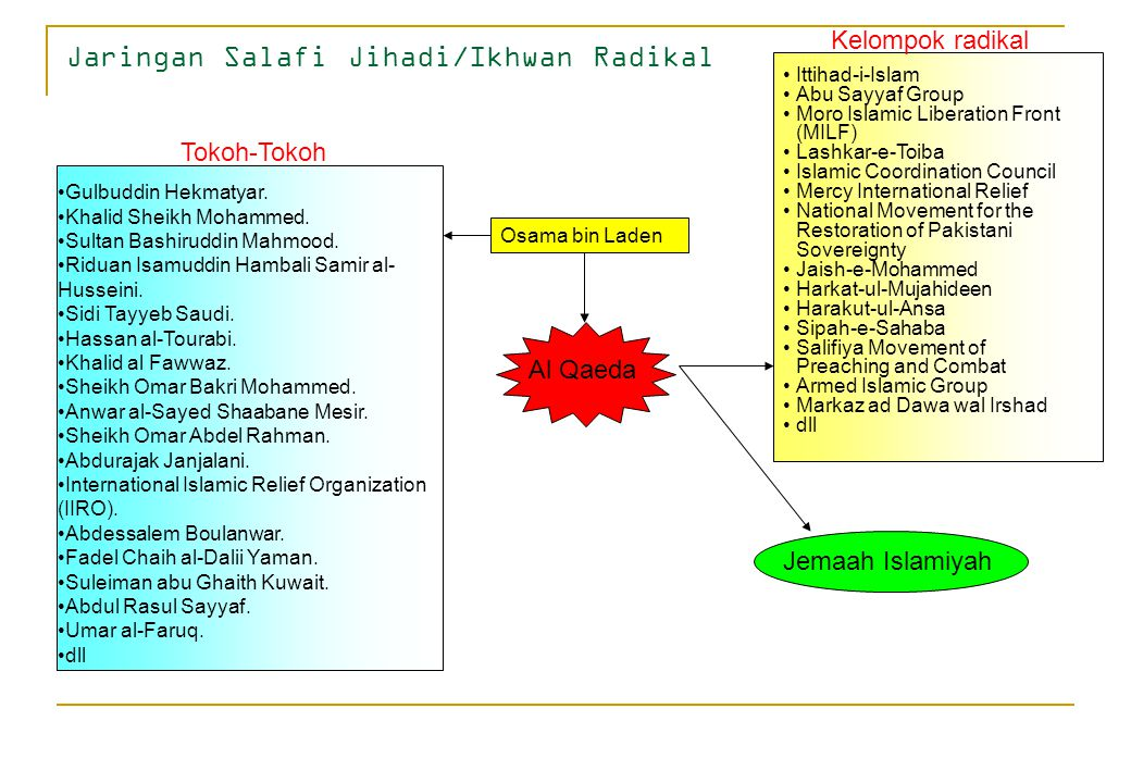 Jaringan Salafi Jihadi/Ikhwan Radikal