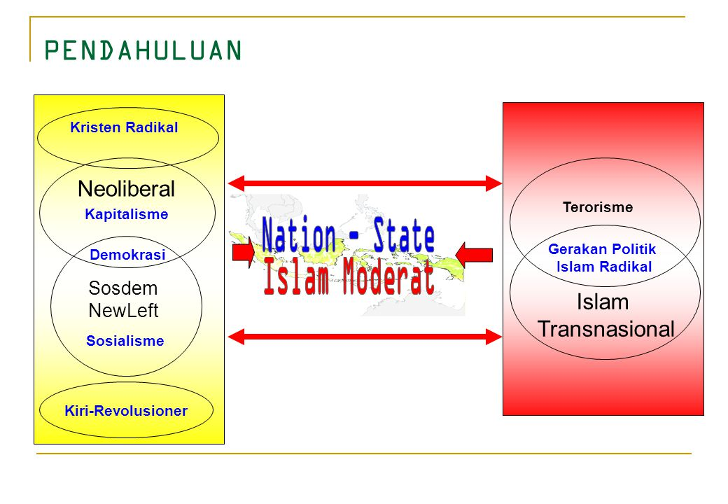 Nation - State Islam Moderat