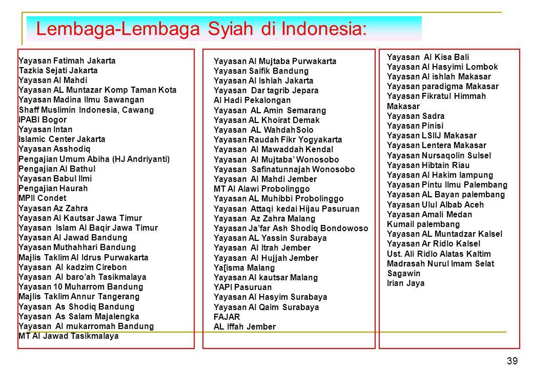 Lembaga-Lembaga Syiah di Indonesia: