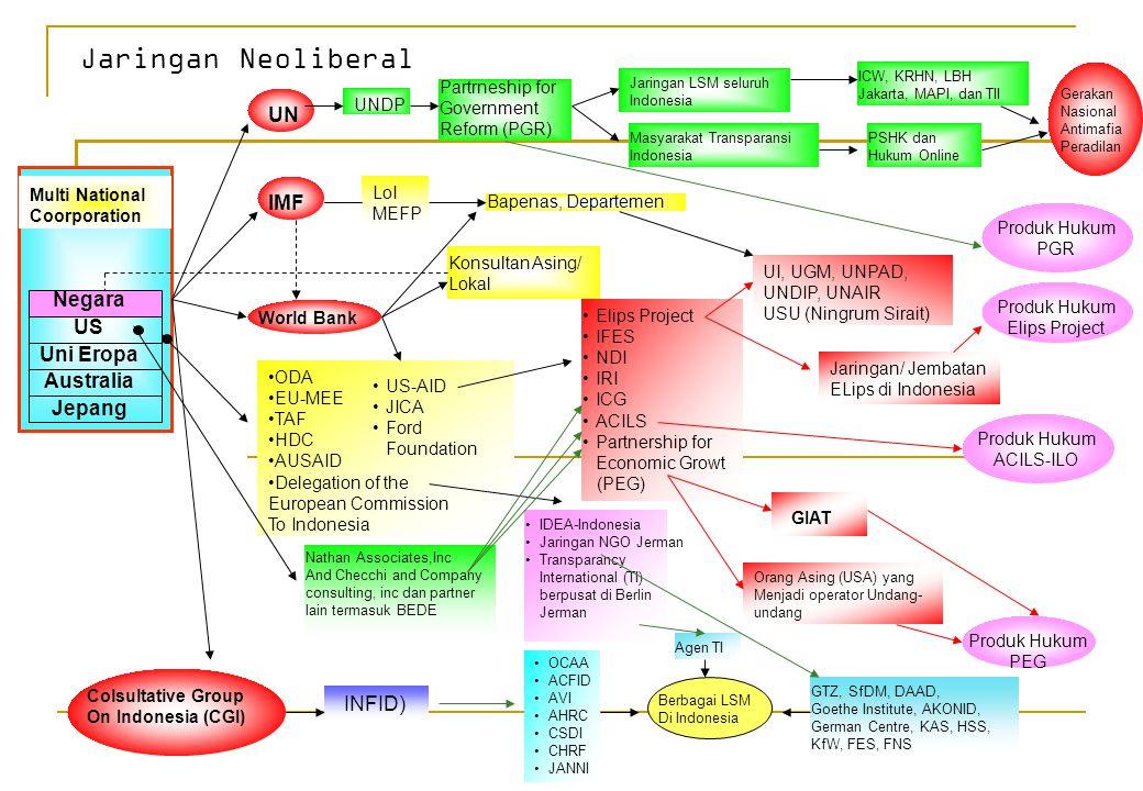 Jaringan Neoliberal UN IMF Negara US Uni Eropa Australia Jepang INFID)