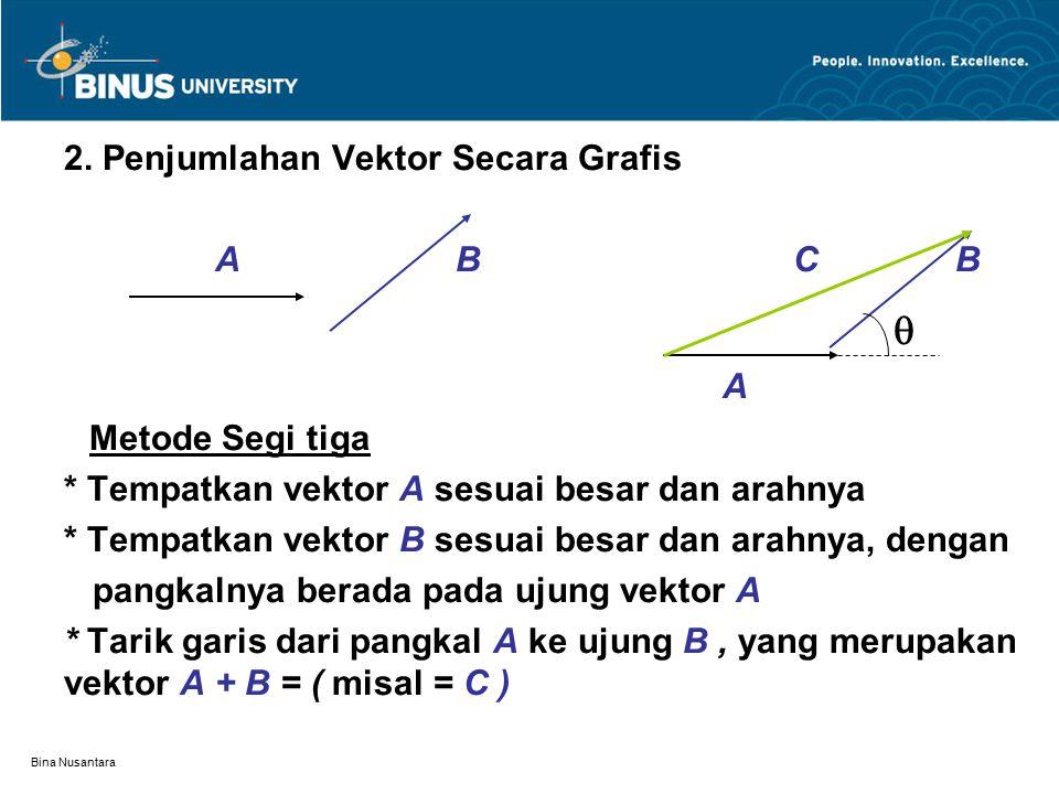  2. Penjumlahan Vektor Secara Grafis A B C B A Metode Segi tiga