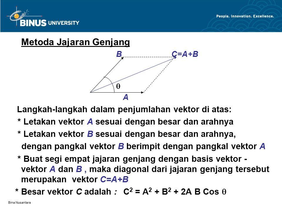 * Letakan vektor A sesuai dengan besar dan arahnya