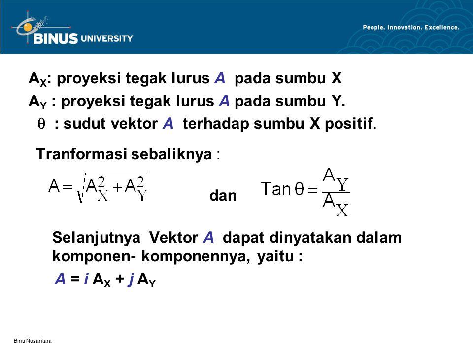 AX: proyeksi tegak lurus A pada sumbu X