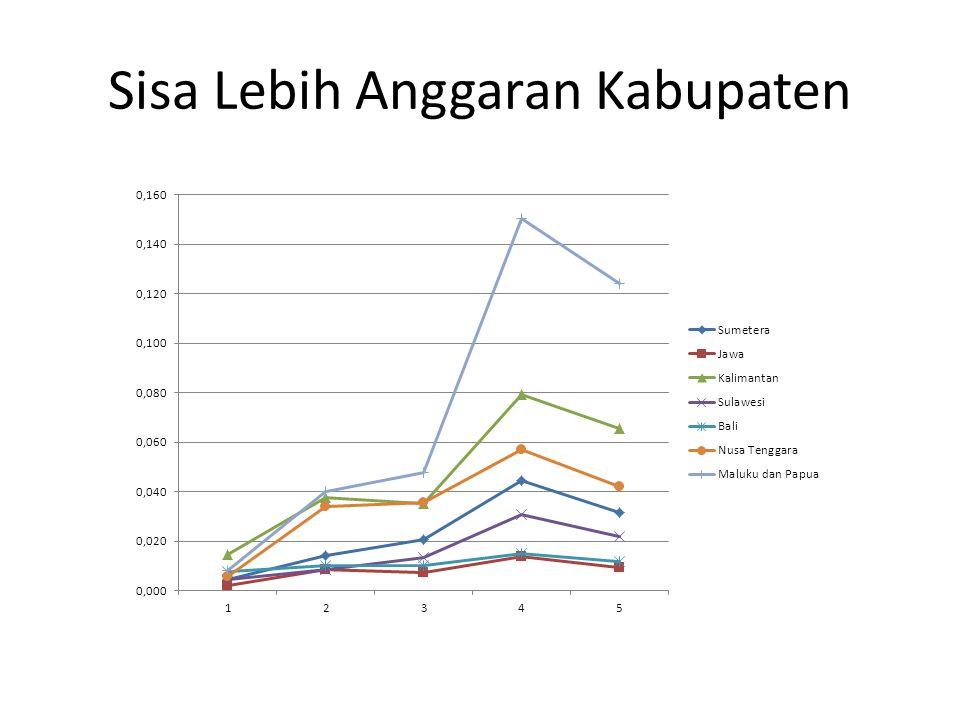 Sisa Lebih Anggaran Kabupaten