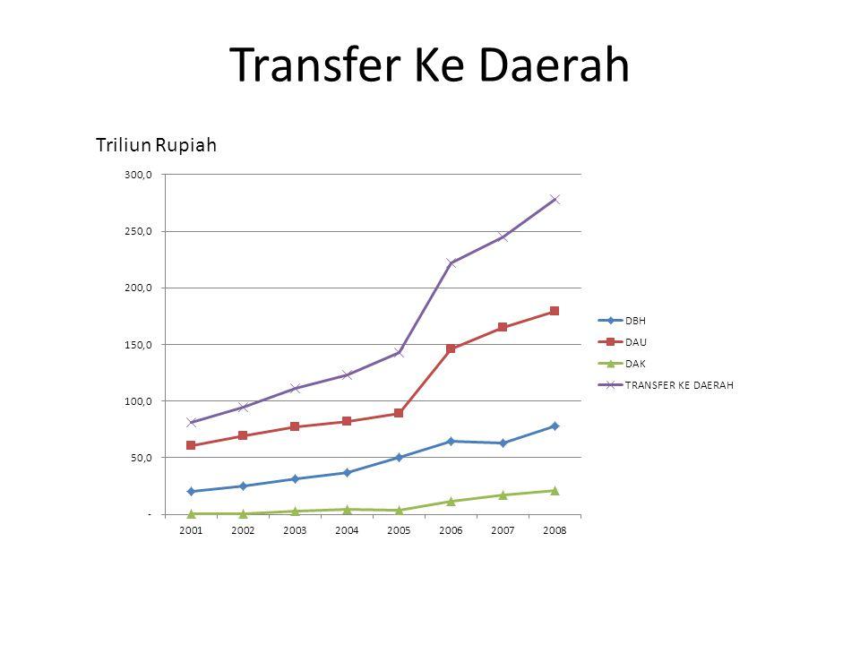 Transfer Ke Daerah Triliun Rupiah