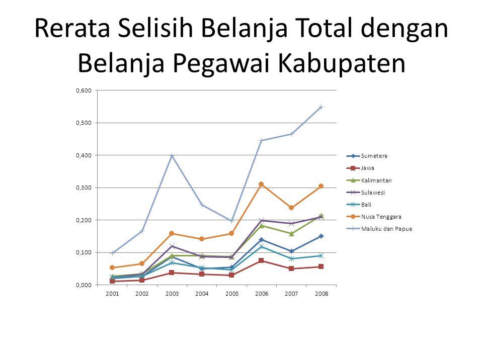Rerata Selisih Belanja Total dengan Belanja Pegawai Kabupaten