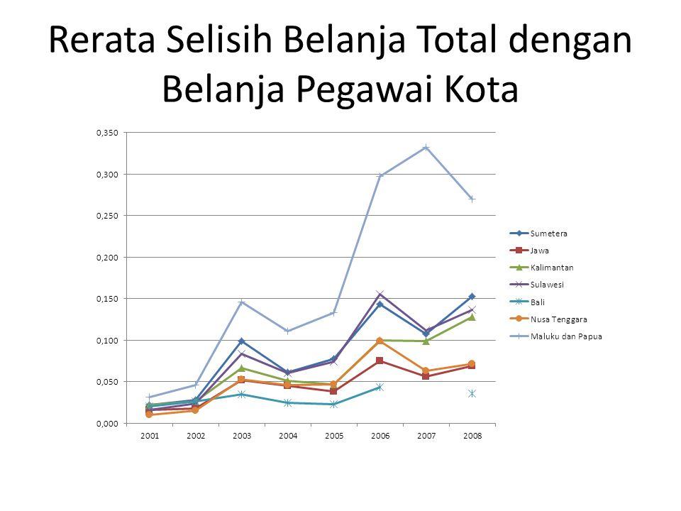 Rerata Selisih Belanja Total dengan Belanja Pegawai Kota