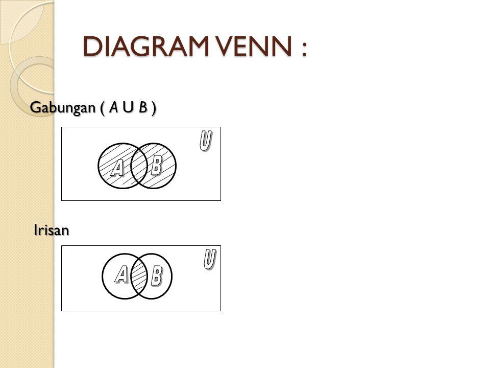 DIAGRAM VENN : Gabungan ( A U B ) U B A Irisan U A B