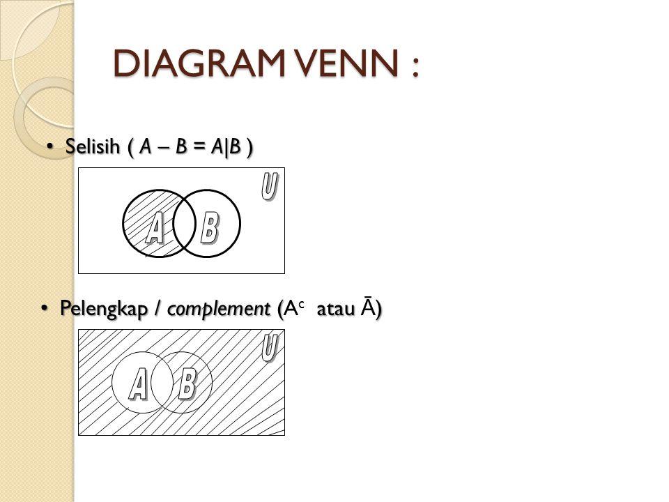 DIAGRAM VENN : Selisih ( A – B = A|B ) A B