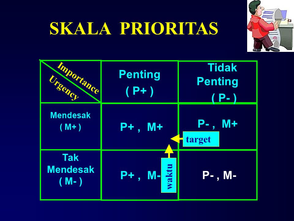 SKALA PRIORITAS Tidak Penting Penting ( P+ ) ( P- ) P- , M+ P+ , M+