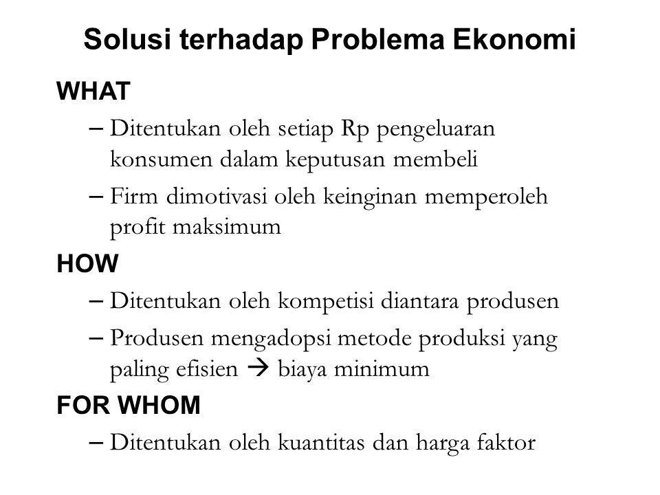 Solusi terhadap Problema Ekonomi