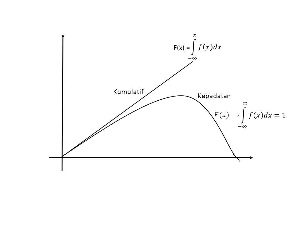 −∞ 𝑥 𝑓 𝑥 𝑑𝑥 F(x) = Kumulatif Kepadatan −∞ ∞ 𝑓 𝑥 𝑑𝑥=1 𝐹(𝑥) →
