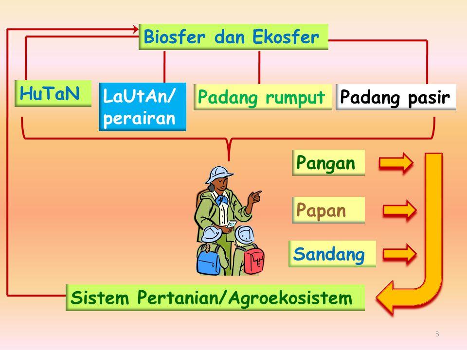 Biosfer dan Ekosfer HuTaN. LaUtAn/perairan. Padang pasir. Padang rumput. Pangan. Sandang. Papan.