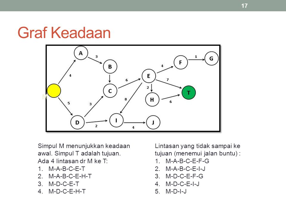 Graf Keadaan M. Simpul M menunjukkan keadaan awal. Simpul T adalah tujuan. Ada 4 lintasan dr M ke T: