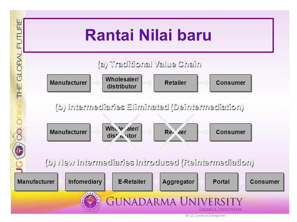 Rantai Nilai baru (a) Traditional Value Chain