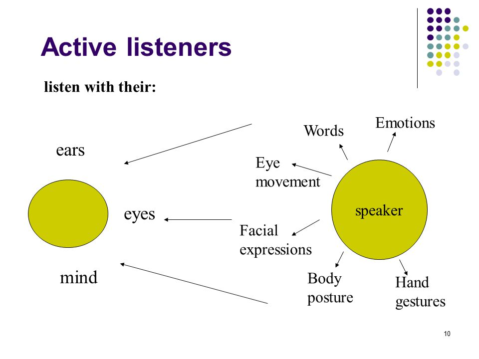 Active listeners ears eyes mind listen with their: Emotions Words Eye