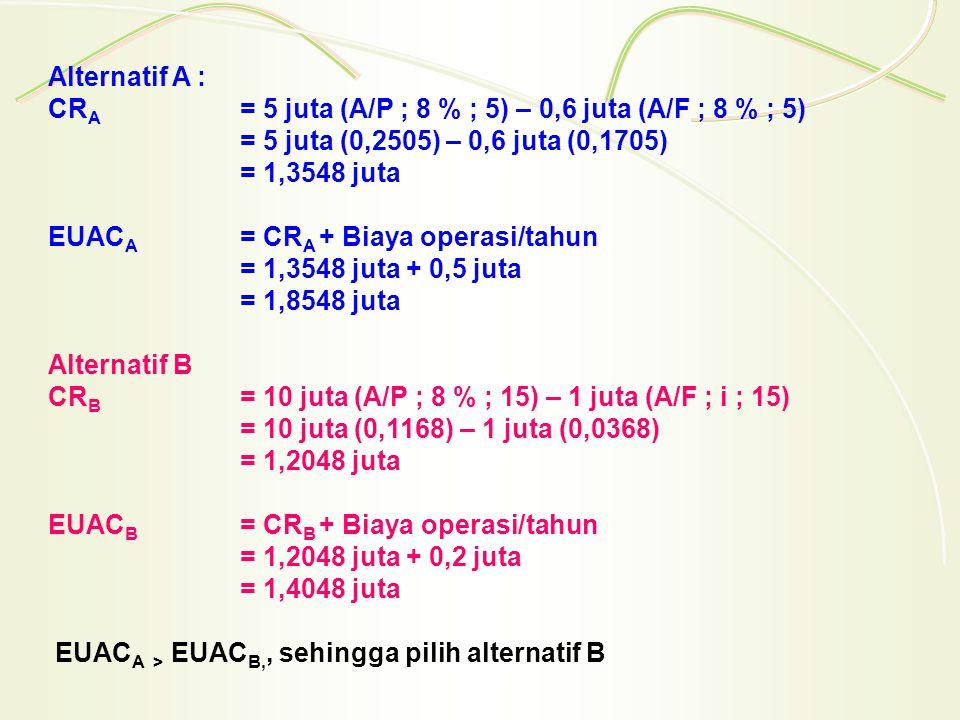 Alternatif A : CRA = 5 juta (A/P ; 8 % ; 5) – 0,6 juta (A/F ; 8 % ; 5) = 5 juta (0,2505) – 0,6 juta (0,1705) = 1,3548 juta EUACA = CRA + Biaya operasi/tahun = 1,3548 juta + 0,5 juta = 1,8548 juta Alternatif B CRB = 10 juta (A/P ; 8 % ; 15) – 1 juta (A/F ; i ; 15) = 10 juta (0,1168) – 1 juta (0,0368) = 1,2048 juta EUACB = CRB + Biaya operasi/tahun = 1,2048 juta + 0,2 juta = 1,4048 juta EUACA > EUACB,, sehingga pilih alternatif B