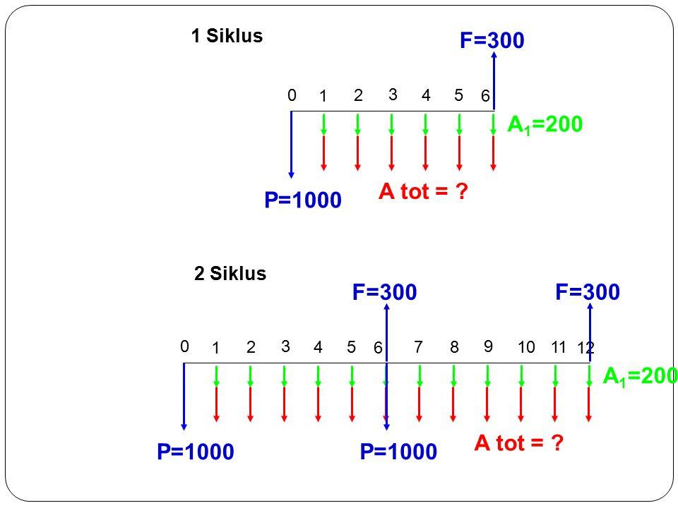 F=300 A1=200 A tot = P=1000 F=300 A1=200 A tot = P=1000 1 Siklus