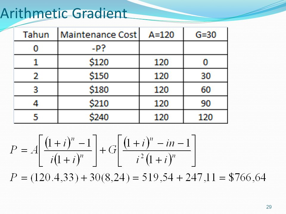 Arithmetic Gradient
