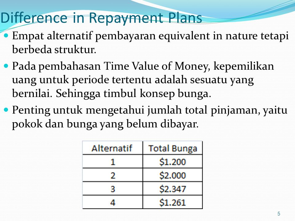 Difference in Repayment Plans