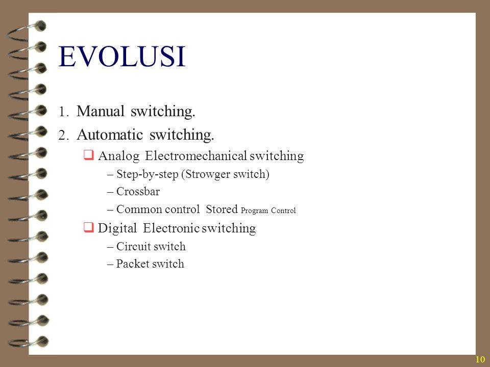 EVOLUSI Manual switching. Automatic switching.
