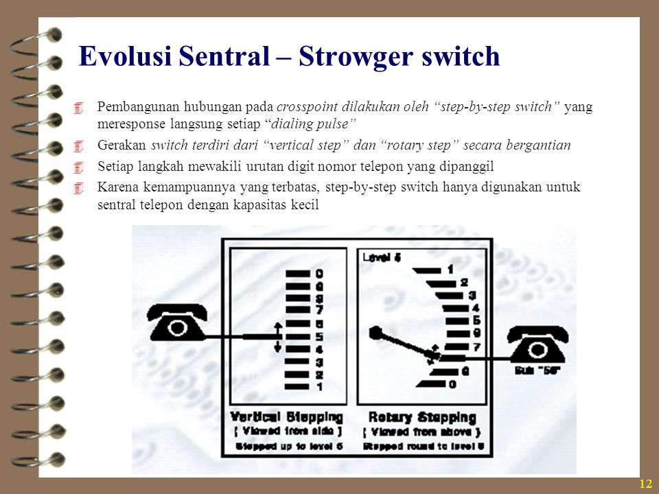 Evolusi Sentral – Strowger switch