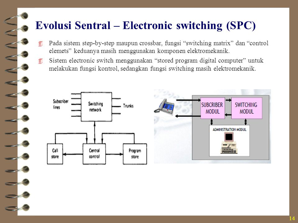 Evolusi Sentral – Electronic switching (SPC)