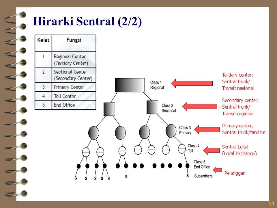 Hirarki Sentral (2/2) Tertiary center: Sentral trunk/ Transit nasional