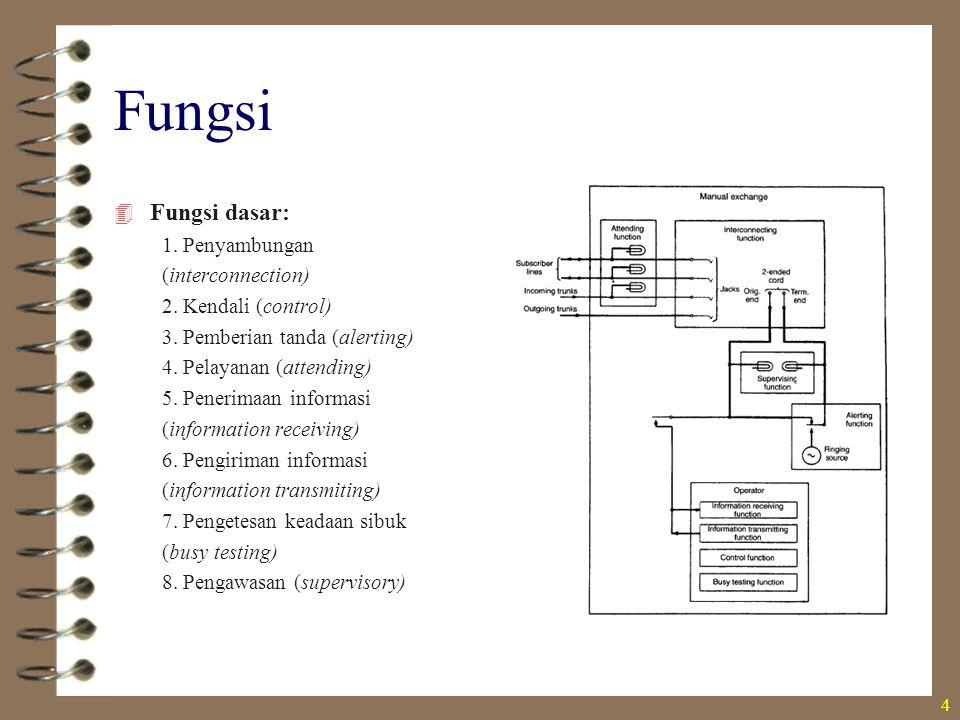 Fungsi Fungsi dasar: 1. Penyambungan (interconnection)
