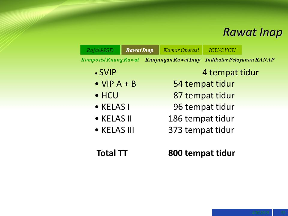 Rawat Inap VIP A + B 54 tempat tidur HCU 87 tempat tidur