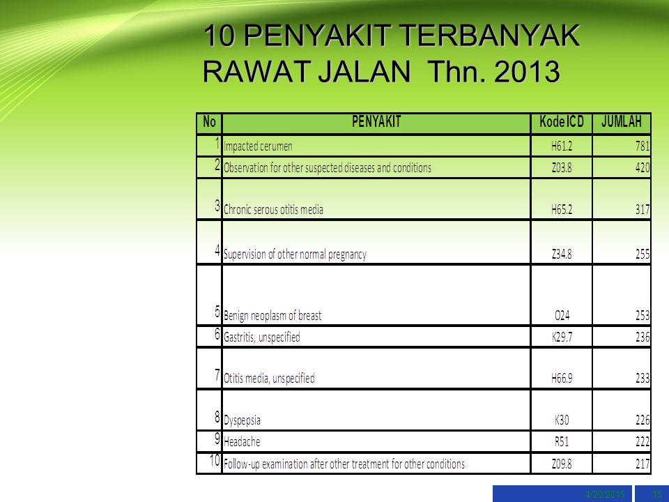 10 PENYAKIT TERBANYAK RAWAT JALAN Thn. 2013