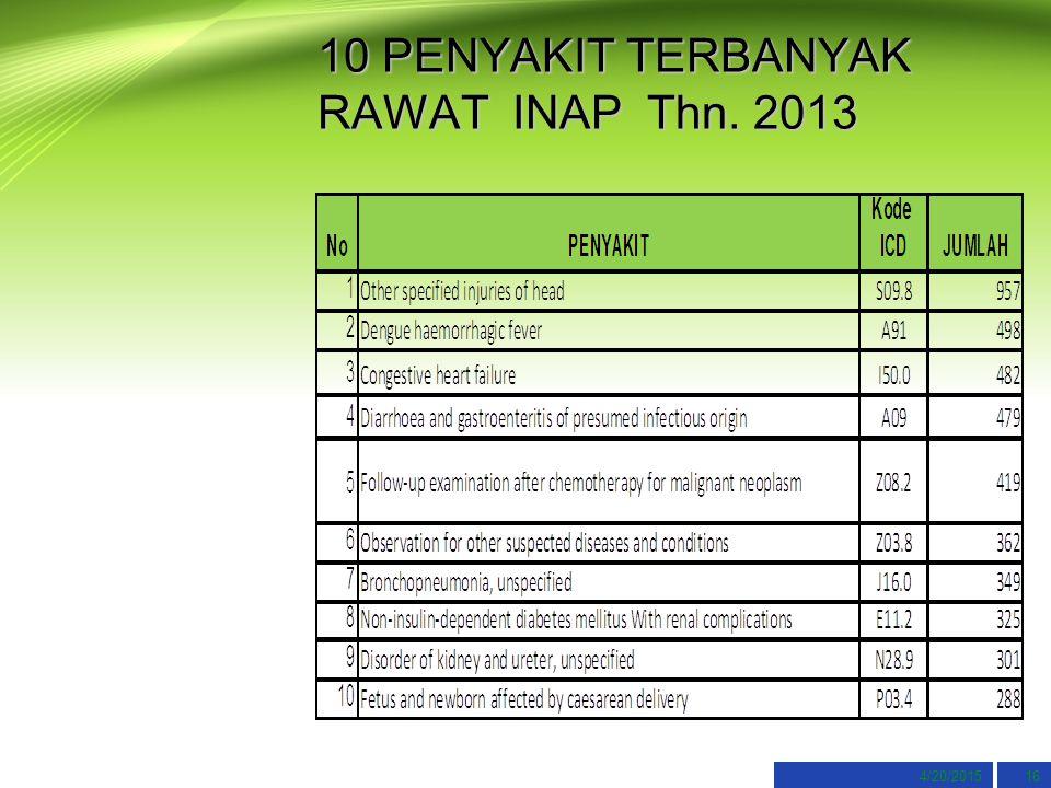 10 PENYAKIT TERBANYAK RAWAT INAP Thn. 2013