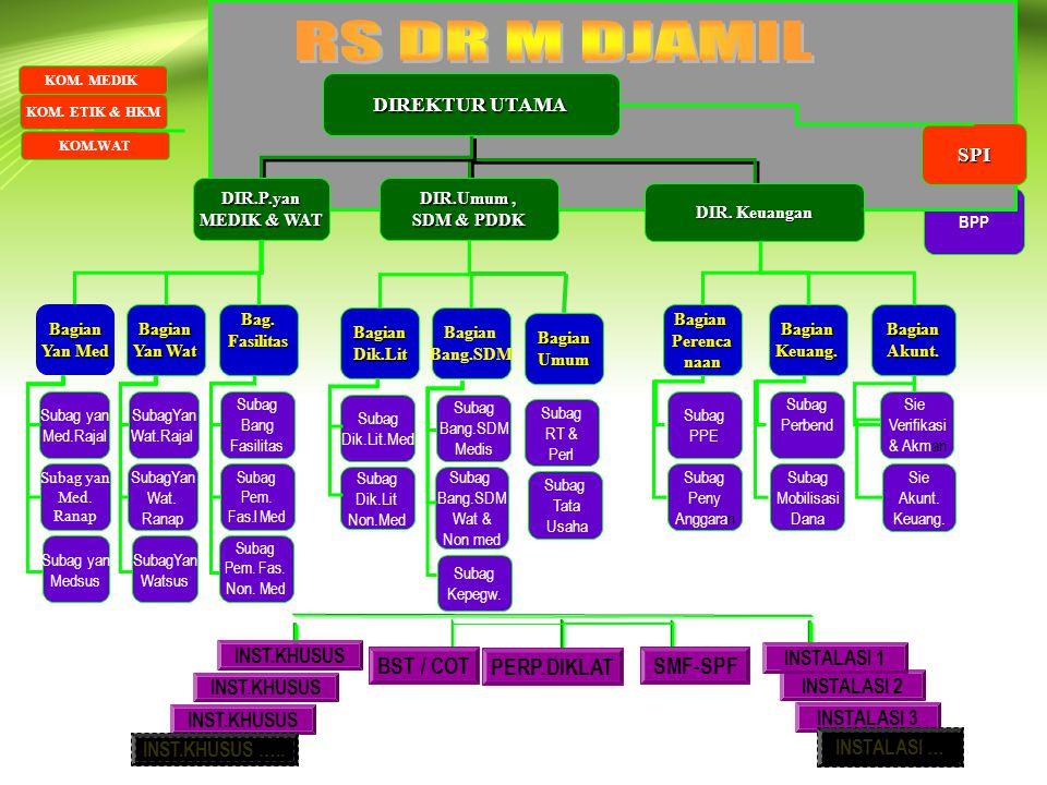 RS DR M DJAMIL BST / COT PERP.DIKLAT SMF-SPF DIREKTUR UTAMA SPI