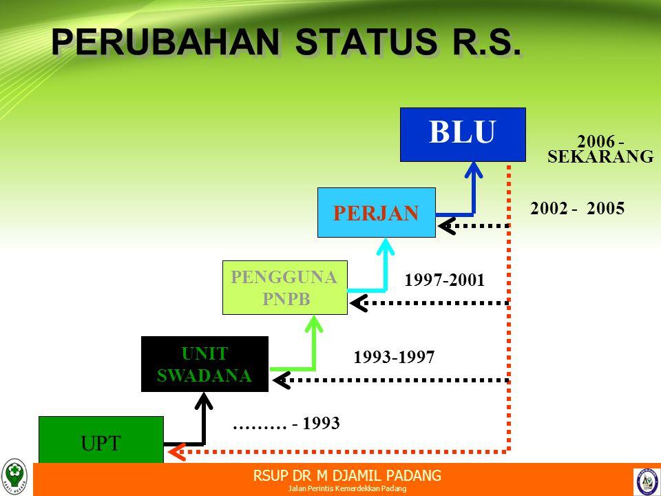 Jalan Perintis Kemerdekkan Padang