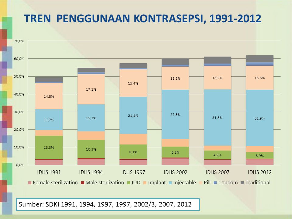 TREN PENGGUNAAN KONTRASEPSI, 1991-2012