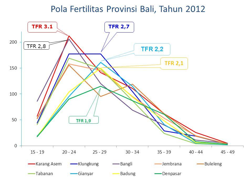 Pola Fertilitas Provinsi Bali, Tahun 2012