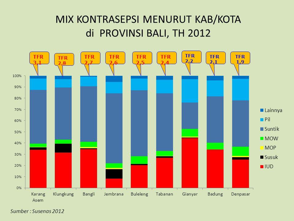 MIX KONTRASEPSI MENURUT KAB/KOTA di PROVINSI BALI, TH 2012