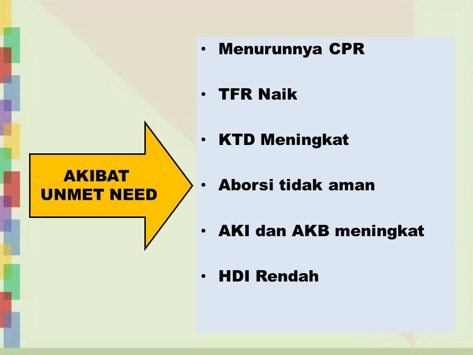 Menurunnya CPR TFR Naik. KTD Meningkat. Aborsi tidak aman. AKI dan AKB meningkat. HDI Rendah. AKIBAT.