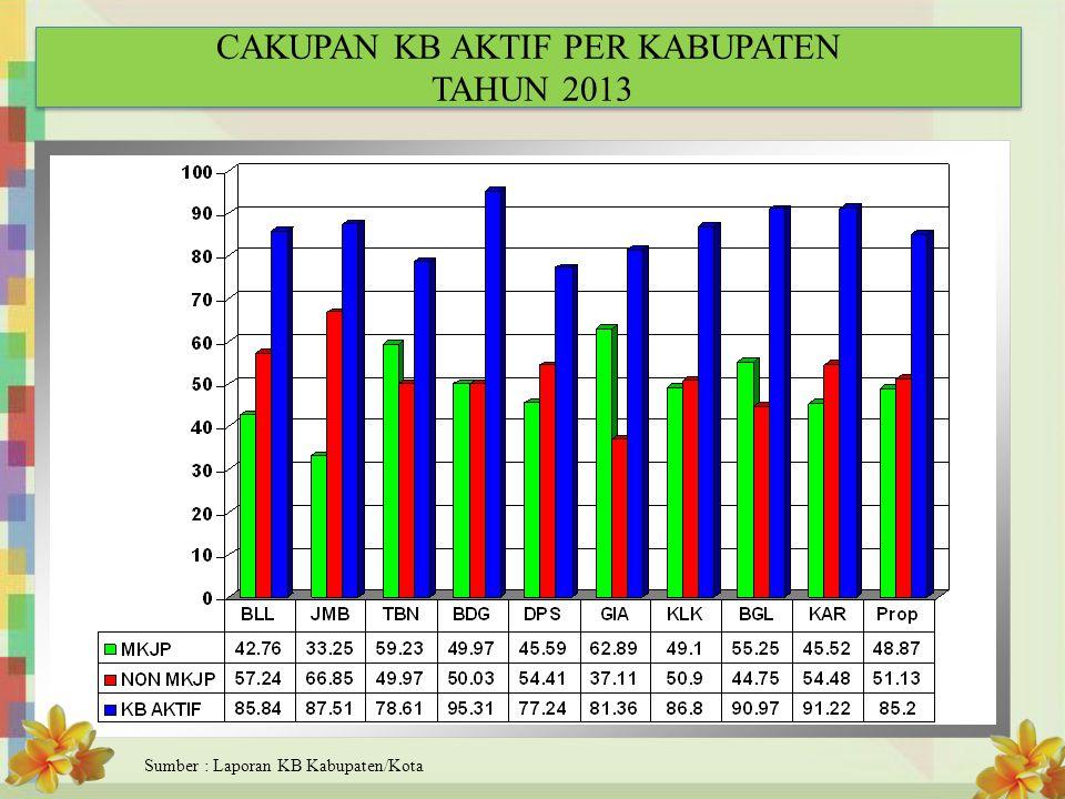 CAKUPAN KB AKTIF PER KABUPATEN TAHUN 2013
