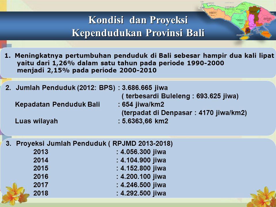 Kependudukan Provinsi Bali
